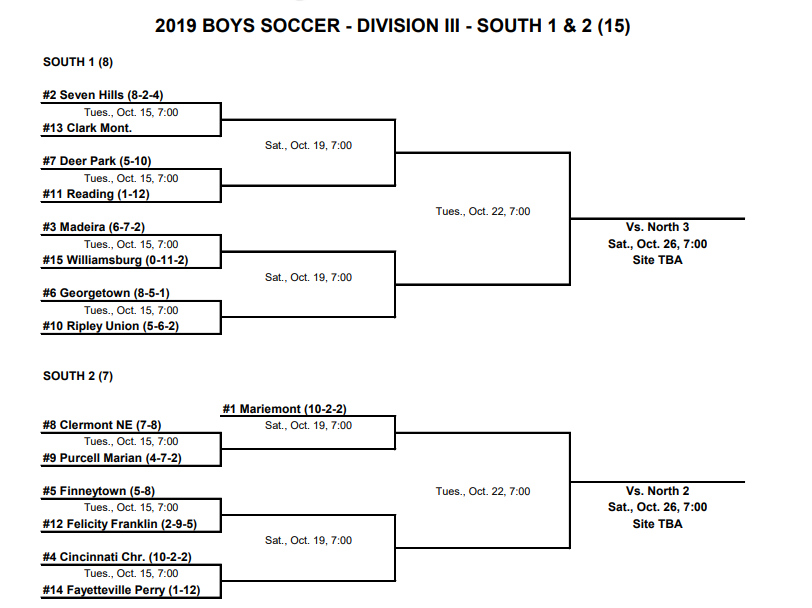 Boys Soccer Sectional Brackets