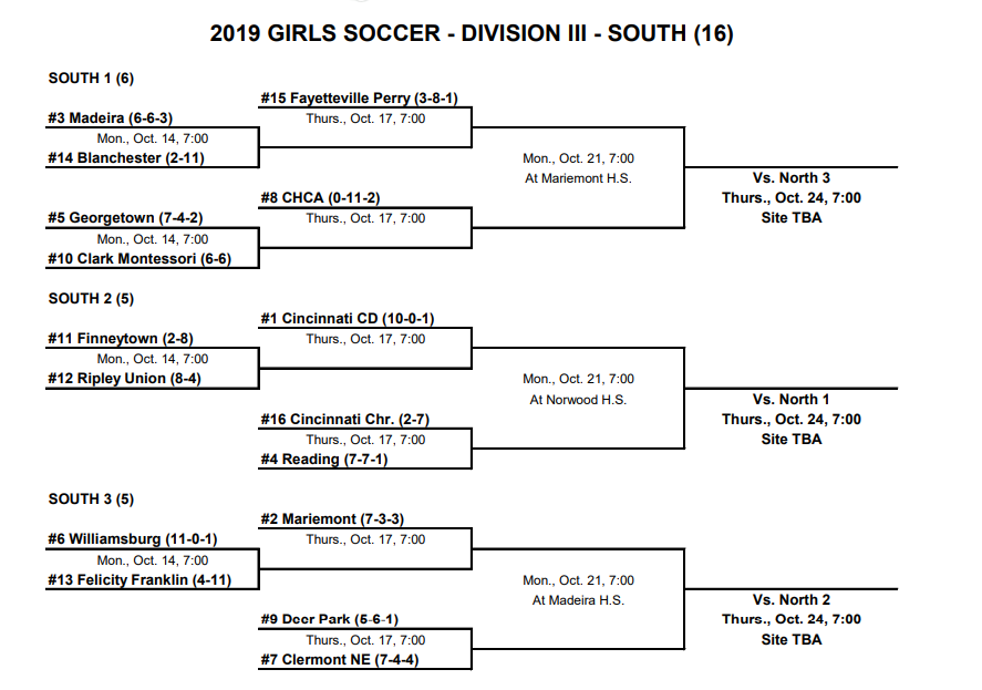 Girls Soccer Sectional Brackets