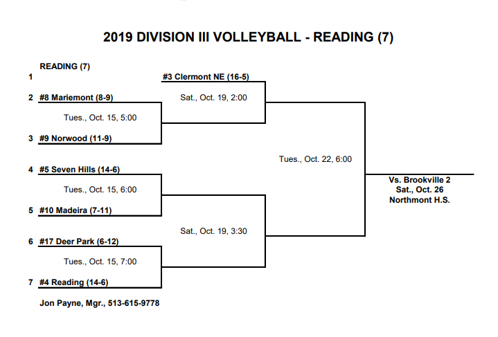 Volleyball Sectional Bracket