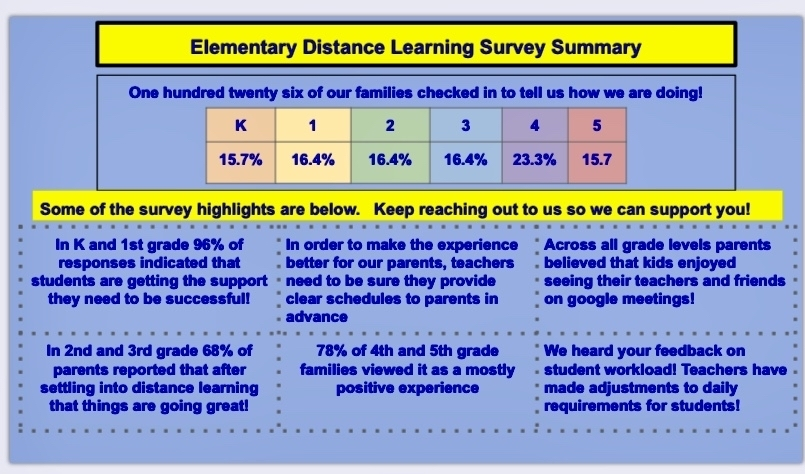 ES Distance Learning Survey Summary